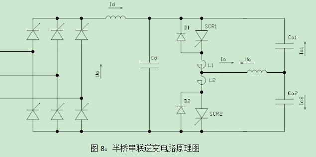 4.3、SCR元件的保护 串联逆变电路中,SCR元件电流向反向二极管转换过程是很安全的自然换流,但SCR元件触发导通时,负载电流从对角桥臂的反向二极管转换到触发导通的SCR元件时,必须用换流电感L1~L4来限制电流转换时SCR元件的电流上升率。由于di/dt=U/L,故L=U/(di/dt)。鉴于电流转换时元件承受电压为滤波电容电压的1~1.